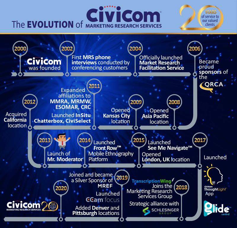 civicom-marketing-research-services-evolution-2020
